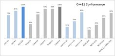 Status of the implementation of the C++11 language standard in four different compilers.