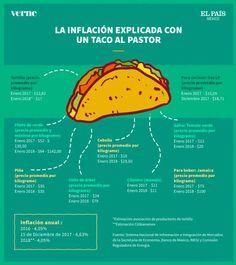 La inflación de México en 2017 explicada con un taco al pastor | Verne México EL PAÍS