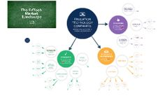 Ed Tech Market Map Teaching Materials, Educational Technology, Textbook, Map, Marketing, Learning, Trends, Literature, Education
