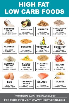 NEW High fat low carb foods are the cornerstone of a healthy ketogenic diet with some amazing benefits to reap like better sleep clearer skin and reduced cravings. NEW High fat low carb foods are the cornerston High Fat Keto Foods, Low Fat Diets, High Fat Diet, Diet Foods, Diet Meals, Low Fat High Carb, Foods With Healthy Fats, Foods With No Carbohydrates, No Carb Diets