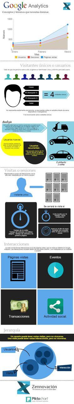 Google Analytics: conceptos y términos que necesitas dominar. #Analytics #infografia