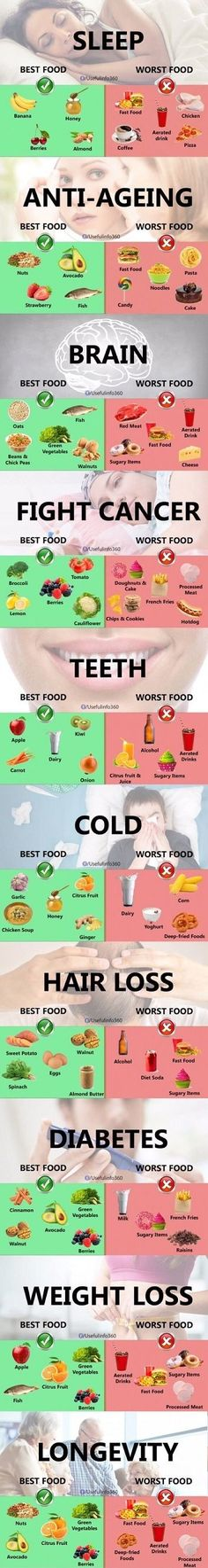 Best and Worst FOODS for Healthy Life