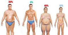 Many people try to lose body fat in many ways. Exercise, diet, starving… They usually don't work if you don't do it the right way. There are millions of people who care about their body weight, esp… Quick Weight Loss Tips, Fast Weight Loss, How To Lose Weight Fast, Fat Fast, Lose 15 Pounds, Losing 10 Pounds, Losing Weight, Weight Gain, Reduce Weight