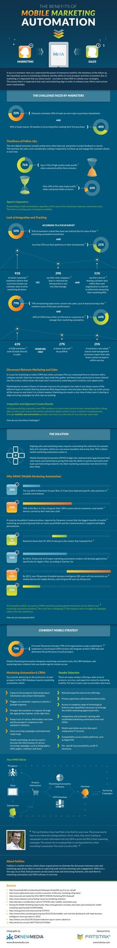 Mobile Marketing Automation Infograph - FatStax