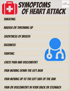 Theon Pharmaceuticals: Symptoms of Heart Attack