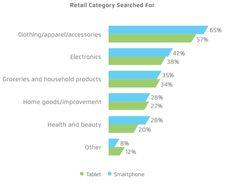 Mobile Retail Search circa 2014-15 by Retail Vertical.