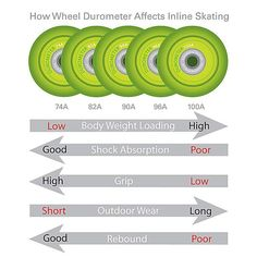 Inline Skate Wheels 101: Wheel Durometer Affect