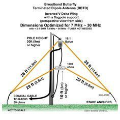 Broadband Butterfly Terminated Dipole Antenna BBTD Inverted V Delta Wing 7MHz to 30MHz