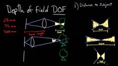 """Depth of Field (DOF).  A """"technical"""" explanation."""