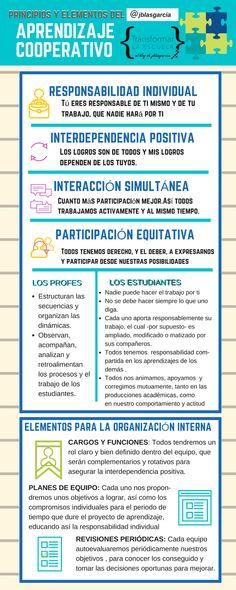 Comparto con todos vosotros un material de JOSE BLAS García sobre Aprendizaje Cooperativo que emplea con su alumnado de la Universidad y en las actividades de Formación Permanente. Ya estaba compartido …