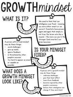 Growth Mindset FREEBIE        Repinned by Chesapeake College Adult Ed. We offer free classes on the Eastern Shore of MD to help you earn your GED - H.S. Diploma or Learn English (ESL).  www.Chesapeake.edu