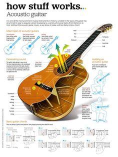 W każdym razie oto Wonderwall, początkujący na gitarze zrzutu