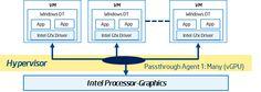 Intel® Graphics Virtualization Update | 01.org
