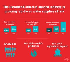 Don't stop showering, California. Just lay off the burgers & nuts. — Medium