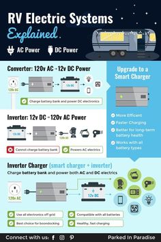 Converters, Inverters & Inverter/Chargers for RVs Inverters vs converters vs smart inverter/chargers in an RV or motorhome explained. Learn the difference between the different types of chargers. How to charge your battery bank when boondocking or camping Rv Camping Tips, Travel Trailer Camping, Travel Trailer Living, Solo Camping, Travel Camper, Camping Items, 5th Wheel Travel Trailers, Camper Trailers, Rv Campers