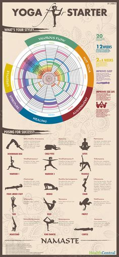 Yoga for Beginners Infographic. For #SUPYoga check out www.worldofpaddleboards.com