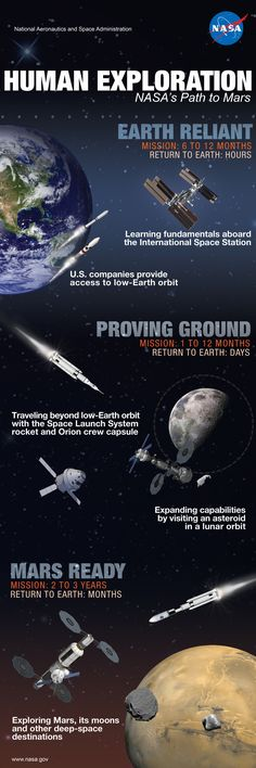 NASA is building on their International Space Station experience to use the lunar vicinity as a proving ground to demonstrate capabilities and learn to manage the risks of the deep-space environment. Cosmos, Nasa, Mars And Earth, Space Launch System, Mars Space, Space Facts, Mission To Mars, International Space Station, Space Photos