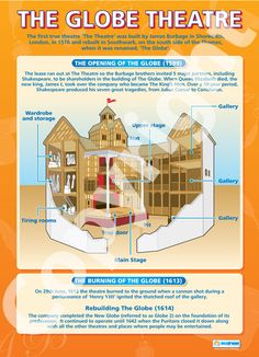 The Globe Theatre | School Charts | Educational Posters
