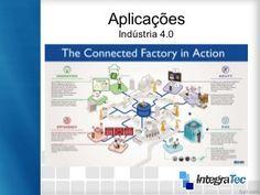 O que é a internet das coisas, como ela funciona e quais suas aplicações.