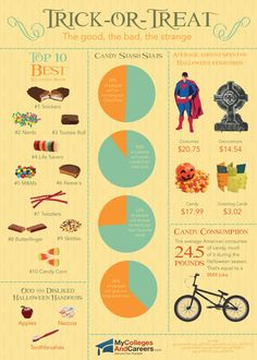 Halloween Infographic - Facts About Halloween Candy