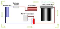 Solar assisted air conditioning.