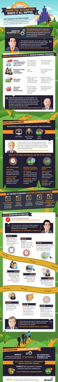 Automatizace marketingu v infografice.