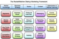 Spunti di #startupmarketing