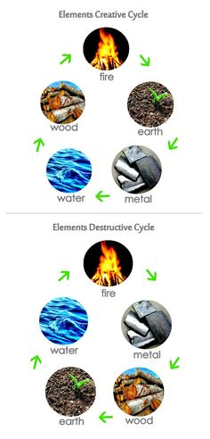 Feng Shui-Elements Creative Cycle