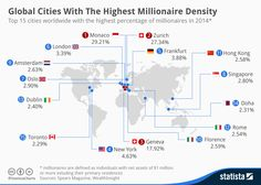 According to the this #infographic by Statista  the vast majority of millionaires reside in #Europe. No surprise that #Monaco is leading the list followed by Swiss metropols of Zurich and Geneva. Also in the Top-15 were found Amsterdam, Frankfurt, Florence, Oslo, Rome, London and Dublin. To compare: only two American and three Asian cities were mentioned in the list.