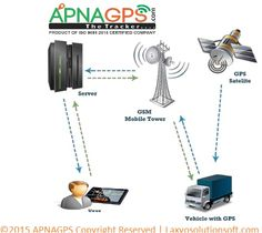 We are providing a blended solution across vehicles and mobile devices, extending your visibility both inside and away from the vehicle. Our GPS vehicle tracking systems have a wide variety of applications. These devices tend are classed as either 'Past Track' or 'Real Time' systems.  The difference lies in the accessibility and availability of the data from the unit.  For more information visit us at- http://www.apnagps.com/vehicle-tracking-system/