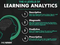 The 4 Levels of Learning Analytics: Descriptive, Diagnostic, Predictive & Prescriptive http://www.edudemic.com/4-levels-learning-analytics-graphic/…