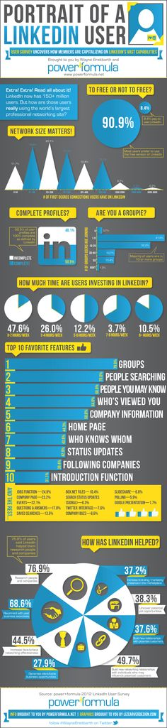 My first LinkedIn Infographic.  Find out what others are doing on LinkedIn!
