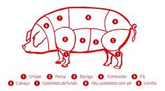 Carne de Porco - Cortes Portuguese Language, Snoopy, Kids Rugs, Food, Steak Tips, Sideburns, Spare Ribs, Meal Recipes, Pigs