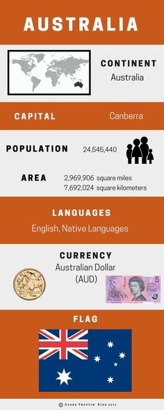 Come learn about Australia! Our country profile page includes a detailed map, infographic, national symbols, photographs, and related resources. #Australia #Infographic #AustraliaResearch Geography For Kids, Teaching Geography, World Geography, Australia Continent, Australia Capital, Australia For Kids, Australia Travel, History Education, Teaching History