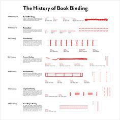 The history of bookbinding - infographic. And an entire post with other infographics about book binding as well. Very interesting!