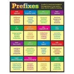 """Convenient, useful learning tools that decorate as they educate! Each chart measures 17"""" by 22"""". Related lessons and activities are provided on the back of every chart."""