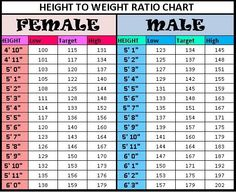 Health Beauty N Cooking Blog: Height n Weight Charts For Adults n Children