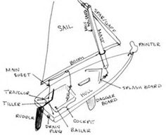 sunfish sailboat diagram
