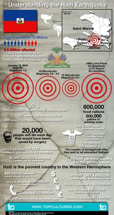 Understanding The Haiti Earthquake [INFOGRAPHIC]