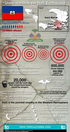 Understanding the Haiti Earthquake