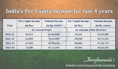 #‎India‬'s ‪#‎PerCapitaIncome‬ for last 4 years: Per Capita Income and ‪#‎NationalIncome‬ at ‪#‎CurrentPrices‬ and ‪#‎ConstantPrices‬ (Base = 2004-05) during the last three years and the current year. India ranks 10th in the World with regards to ‪#‎GrossDomesticProduct‬ and 161 with regards to Per Capita Gross National Income at Current Prices. For more Informative posts click :  https://www.linkedin.com/company/jhunjhunwalas