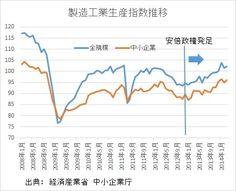 製造工業生産指数推移 山本博一「中小企業の状況はどうなっているのか?」