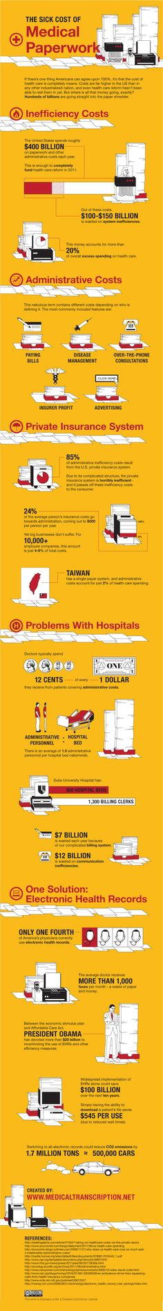 #healthcare The Sick Cost of Medical Paperwork  (Infographic)