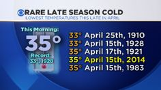 How Rare Was This Morning's Cold for DFW? « CBS Dallas / Fort Worth