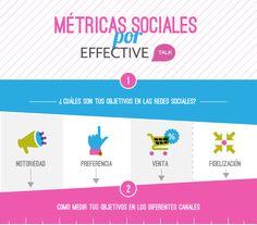 Social Media Metrics,  Métricas Sociales  #socialmedia #analytics