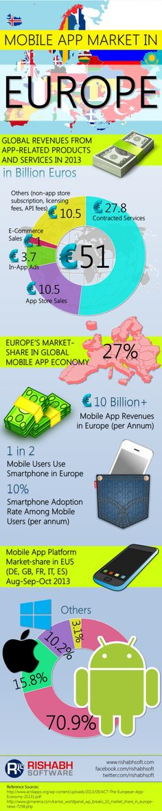 Mobile App Market in Europe