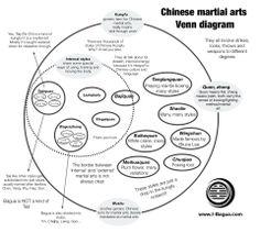 Martial Arts Diagram 1990 Mustang Alternator Wiring 1812 Best Art World Images In 2019 Aikido Chinese Venn Tai Chi Qigong Wing Chun