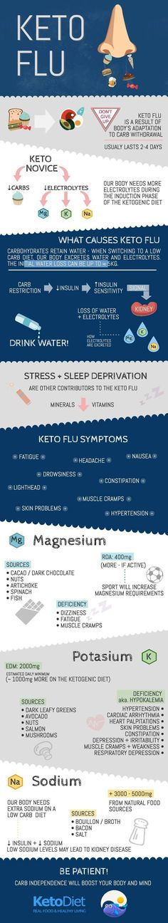 The keto flu. Get into ketosis in 60 minutes with Keto//OS! For more info, visit…