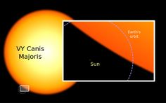 Graphic showing Comparison showing our sun and VY Canis Majoris, the largest star in the universe.