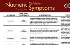 Nutrient Deficiencies Symptom Chart: KNOW where you stand & take control of your HEALTH! http://glutenfreeworks.com/blog/2011/09/13/nutrient-deficiencies-symptom-chart-know-where-you-stand-so-you-can-control-your-health/#.ULvjjoM72Ah